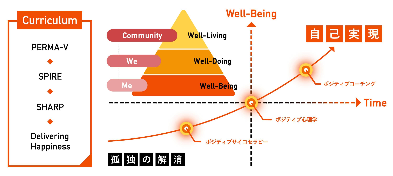 Well-Being 孤独の解消 ポジティブサイコセラピー ポジティブ心理学 ポジティブコーチング 自己実現